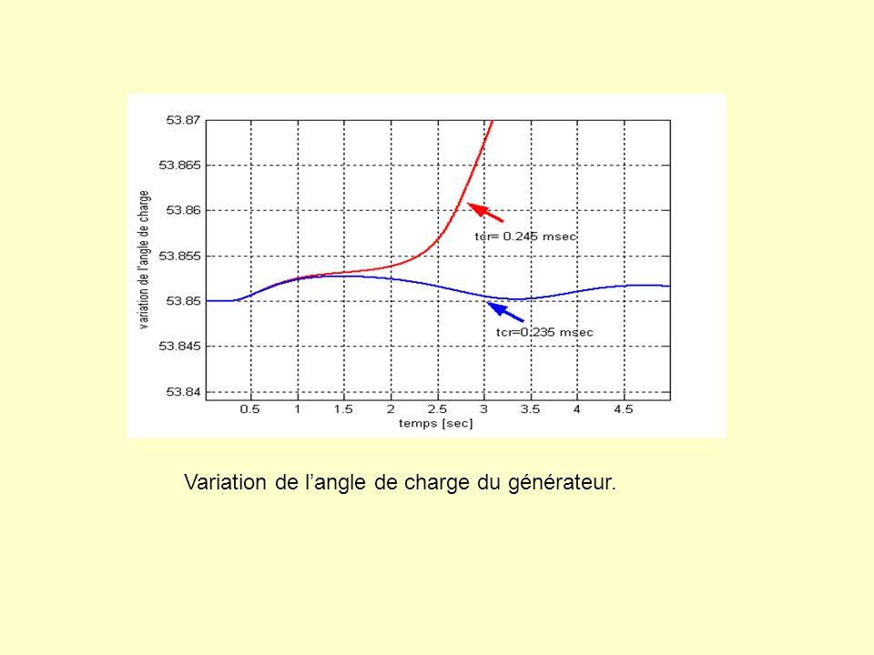 Variation de l'angle de charge du générateur.