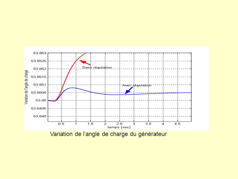 Variation de l'angle de charge du générateur