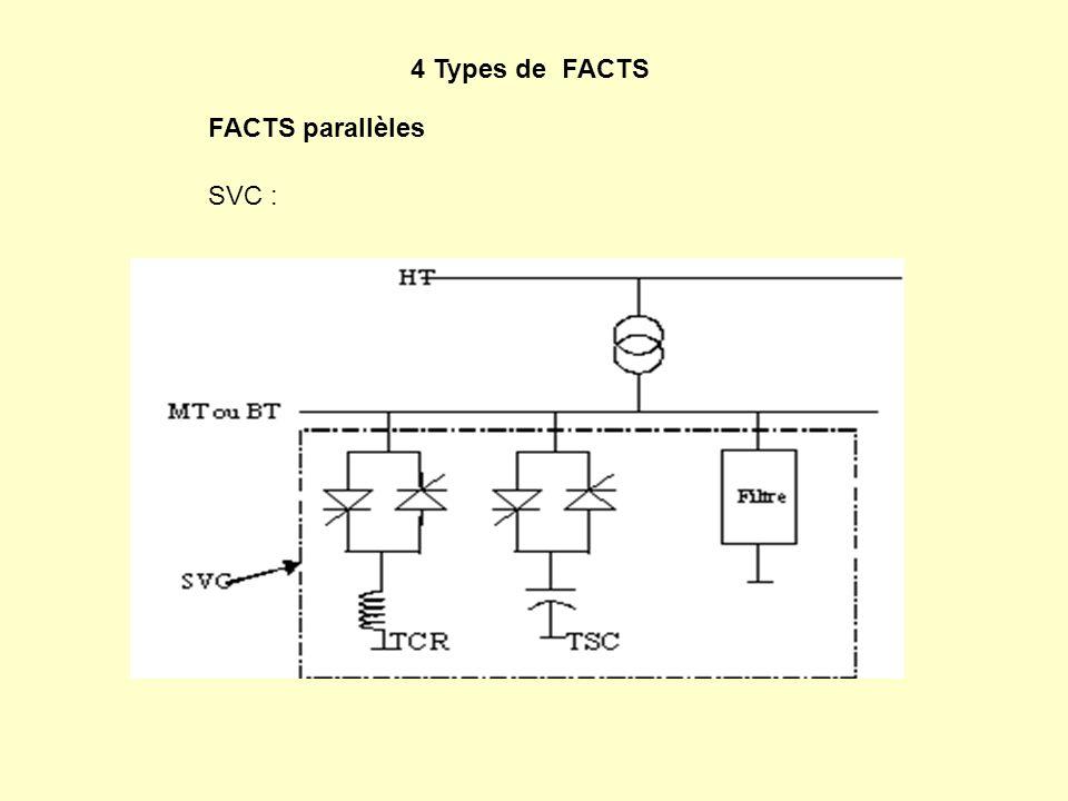4 Types de FACTS FACTS parallèles SVC :