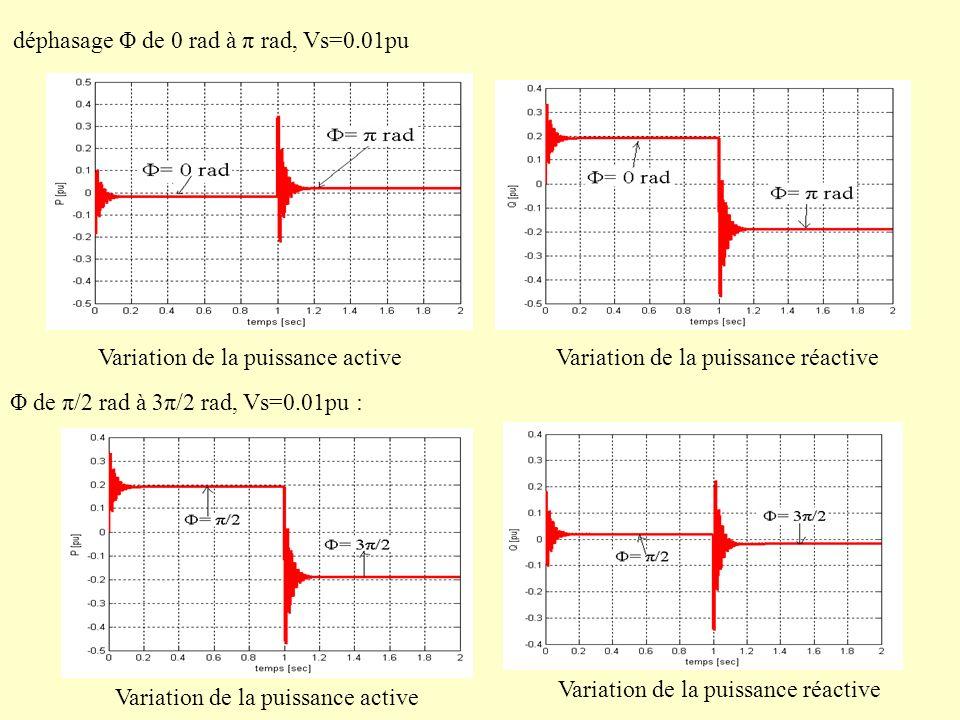 déphasage Φ de 0 rad à π rad, Vs=0.01pu