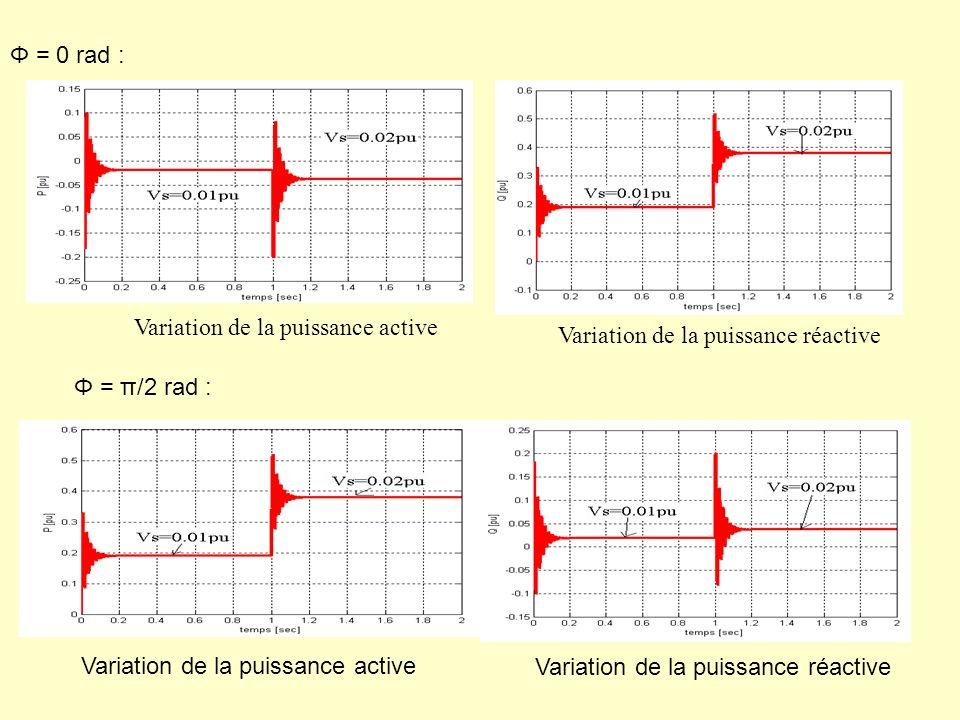 Φ = 0 rad : Variation de la puissance active. Variation de la puissance réactive. Φ = π/2 rad : Variation de la puissance active.
