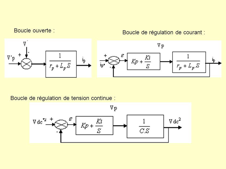 Boucle ouverte : Boucle de régulation de courant : Boucle de régulation de tension continue :
