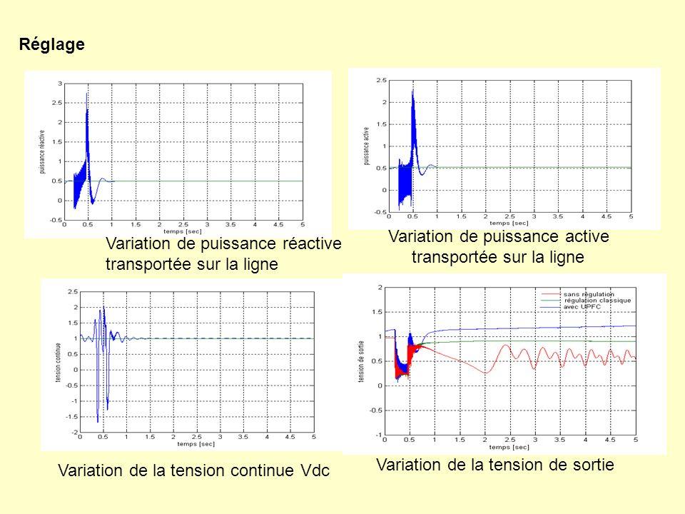 Variation de puissance réactive transportée sur la ligne