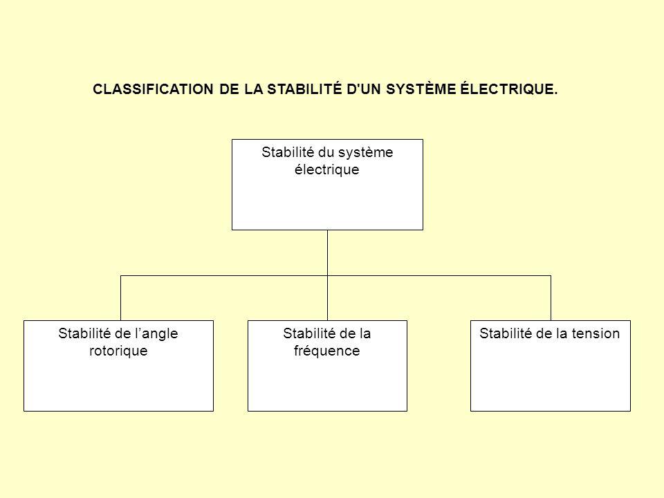 CLASSIFICATION DE LA STABILITÉ D UN SYSTÈME ÉLECTRIQUE.
