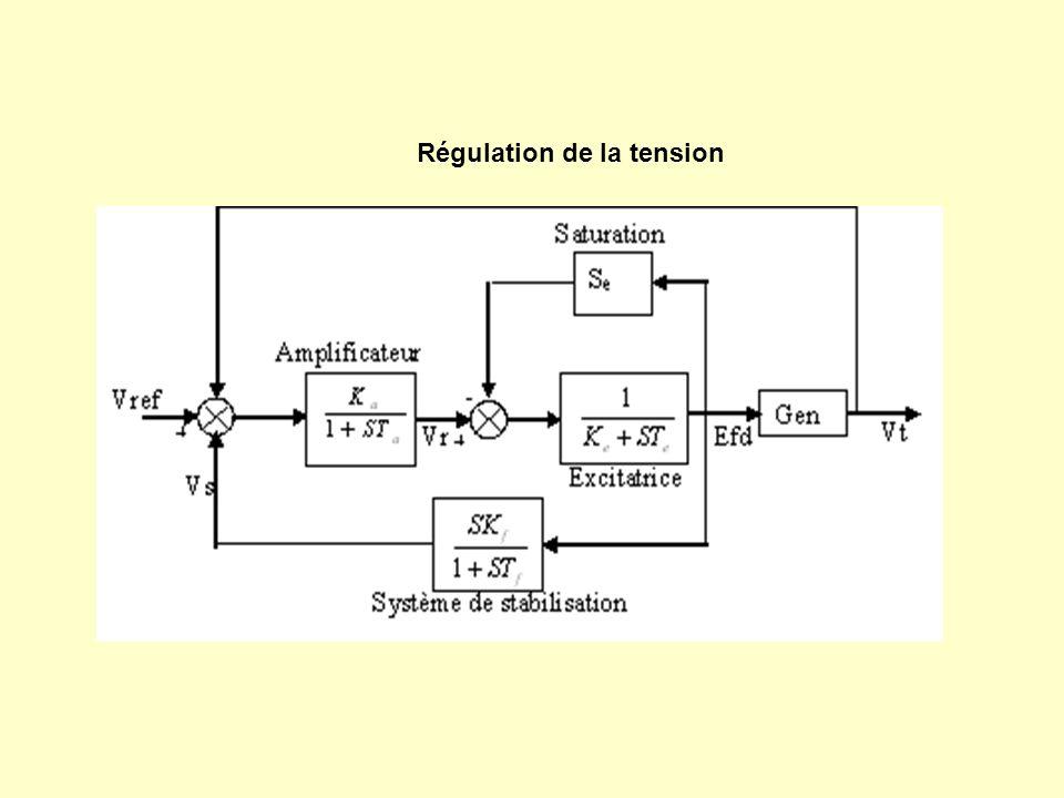 Régulation de la tension