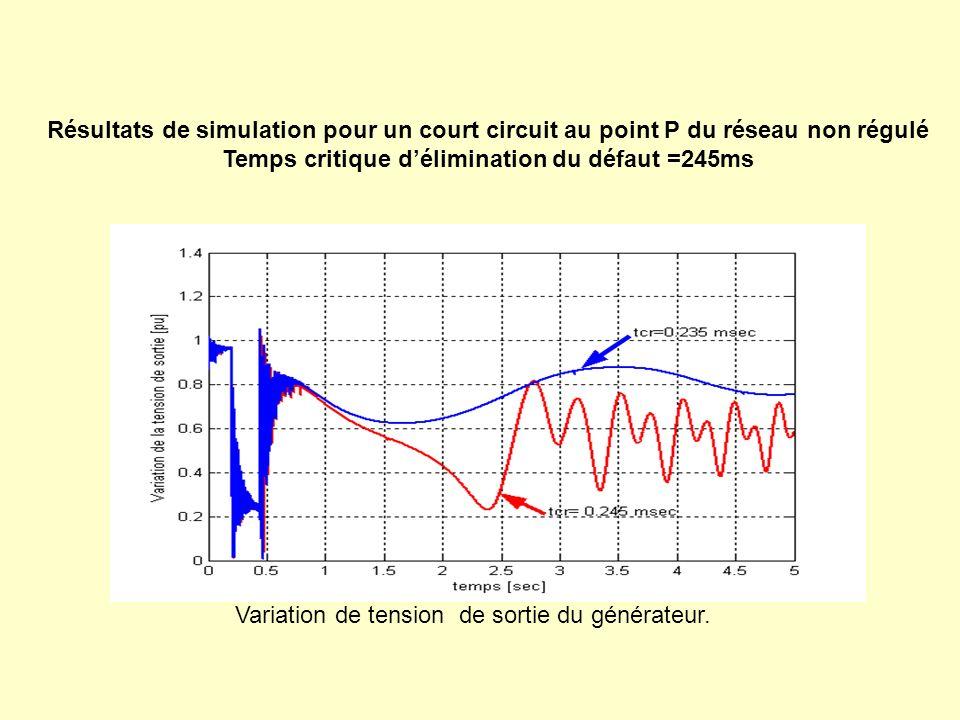 Temps critique d'élimination du défaut =245ms
