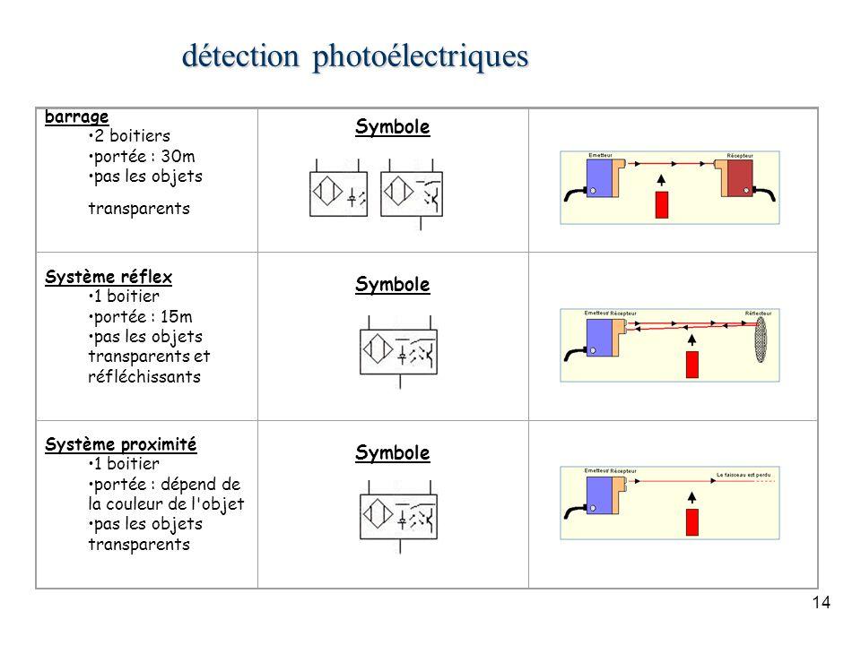 détection photoélectriques