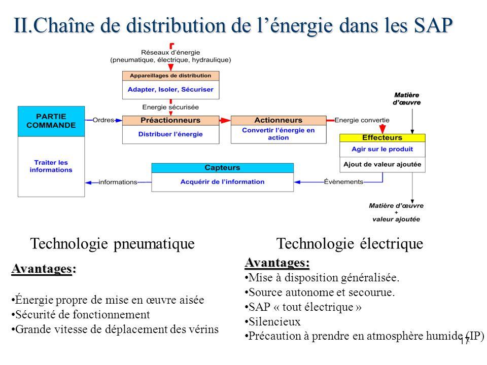 II.Chaîne de distribution de l'énergie dans les SAP