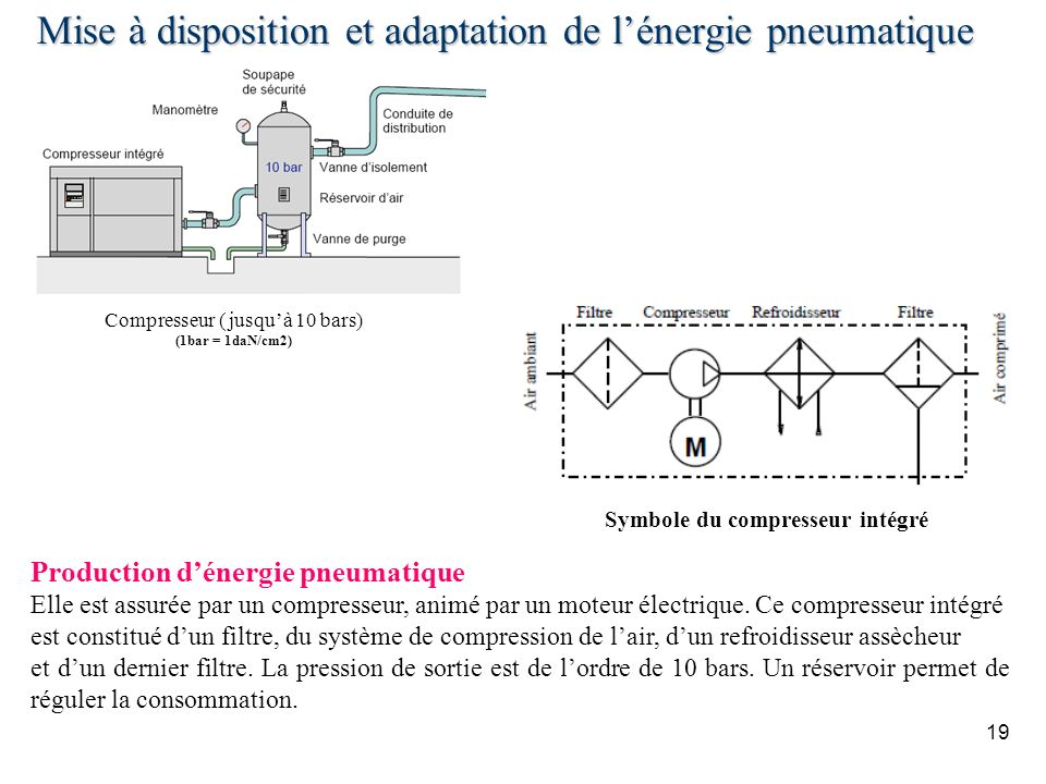 Mise à disposition et adaptation de l'énergie pneumatique