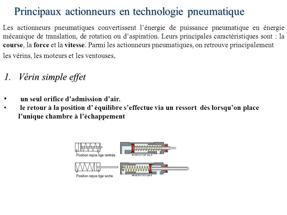 Principaux actionneurs en technologie pneumatique