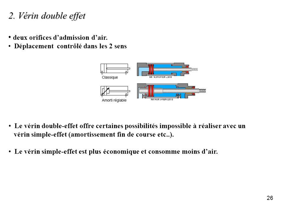 2. Vérin double effet deux orifices d'admission d'air.