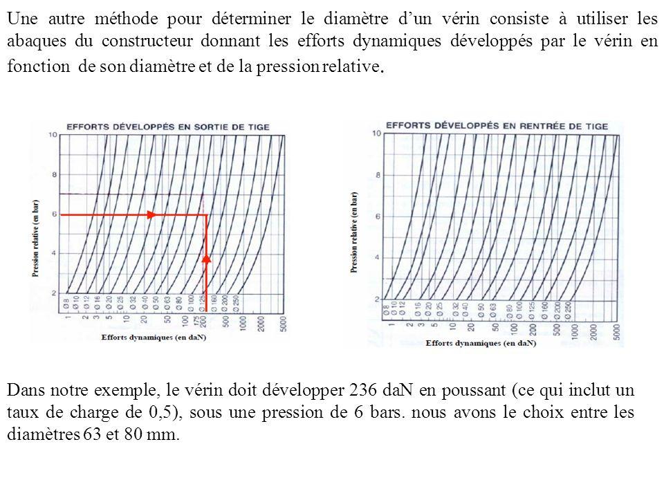 Une autre méthode pour déterminer le diamètre d'un vérin consiste à utiliser les abaques du constructeur donnant les efforts dynamiques développés par le vérin en fonction de son diamètre et de la pression relative.