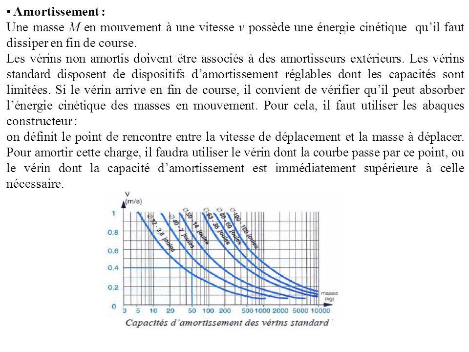 Amortissement : Une masse M en mouvement à une vitesse v possède une énergie cinétique qu'il faut dissiper en fin de course.
