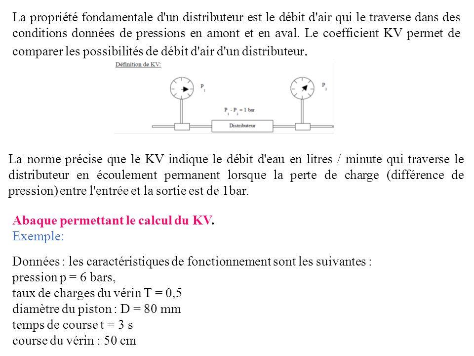 La propriété fondamentale d un distributeur est le débit d air qui le traverse dans des conditions données de pressions en amont et en aval. Le coefficient KV permet de comparer les possibilités de débit d air d un distributeur.