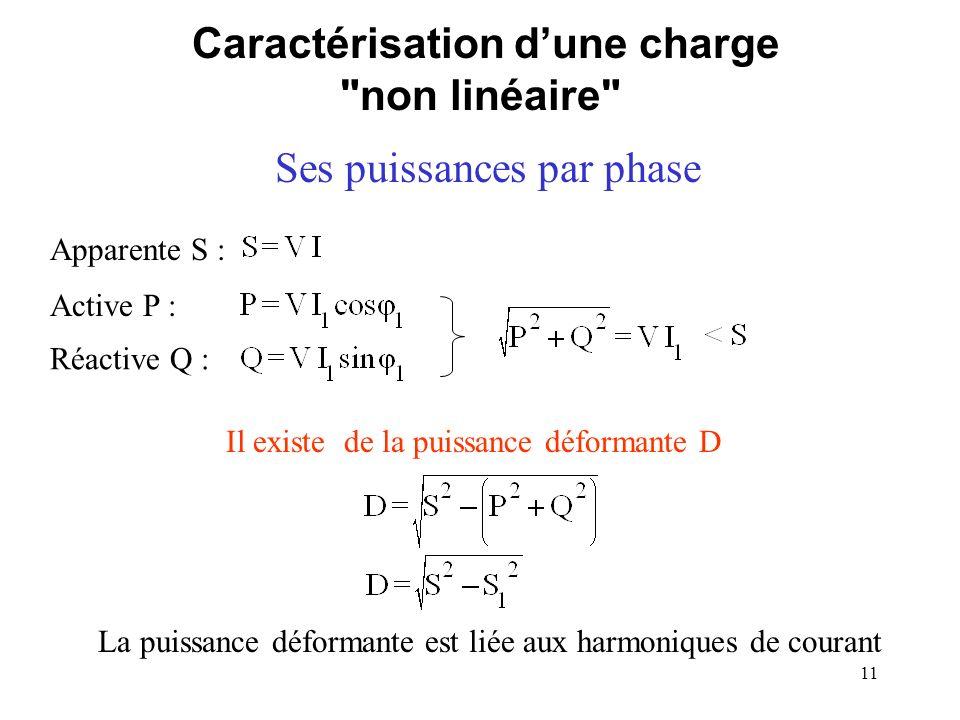 Caractérisation d'une charge non linéaire