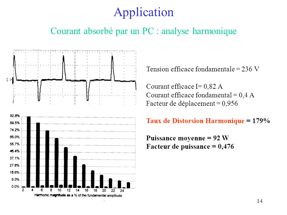 Courant absorbé par un PC : analyse harmonique