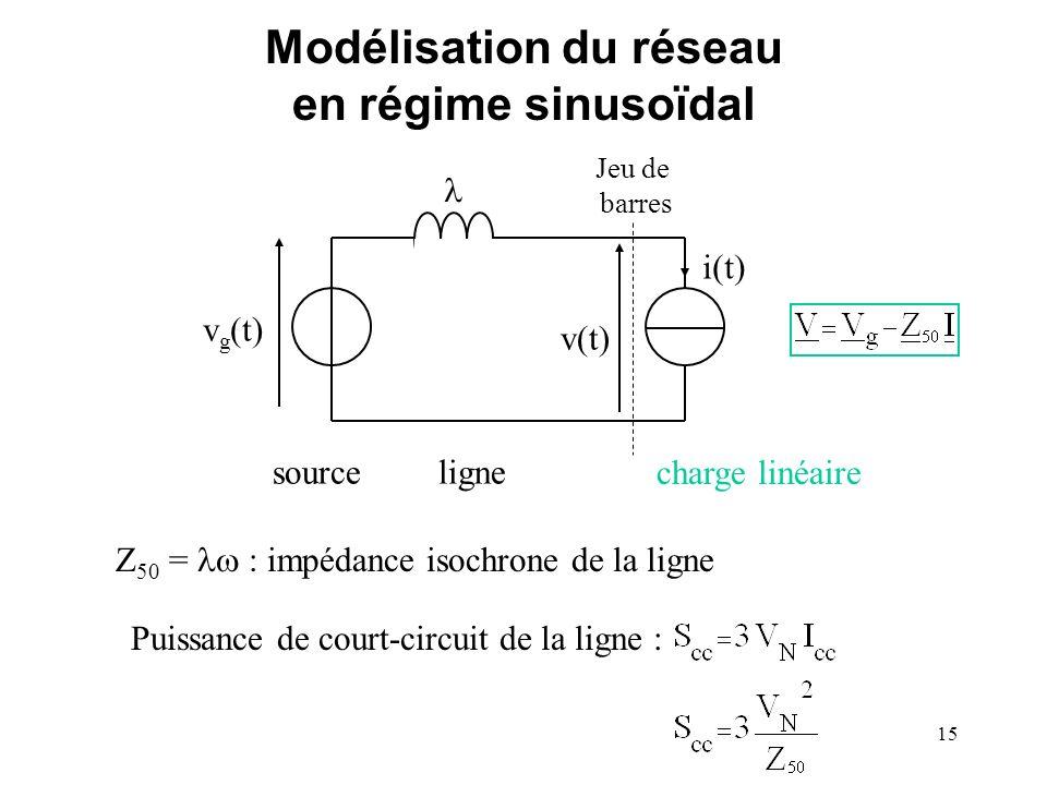 Modélisation du réseau en régime sinusoïdal