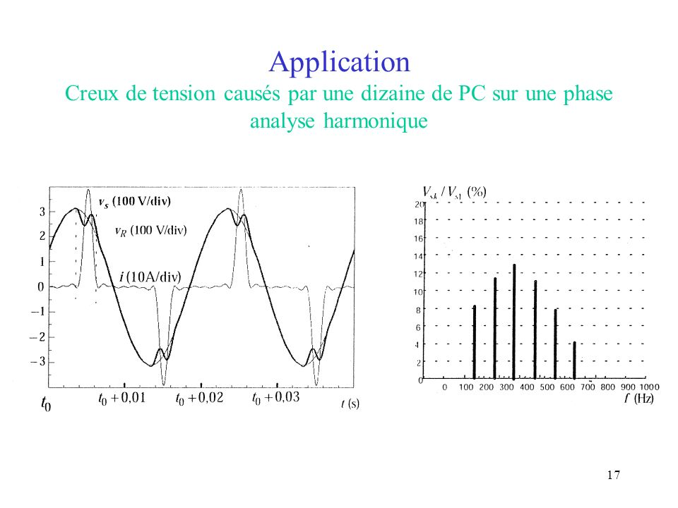 Application Creux de tension causés par une dizaine de PC sur une phase analyse harmonique