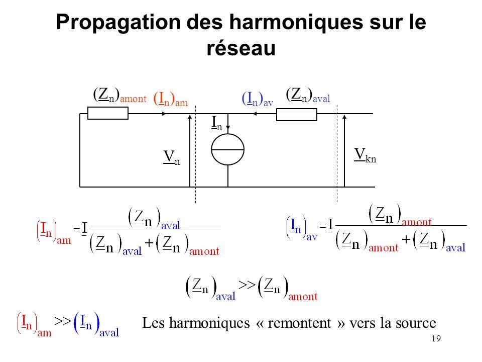 Propagation des harmoniques sur le réseau