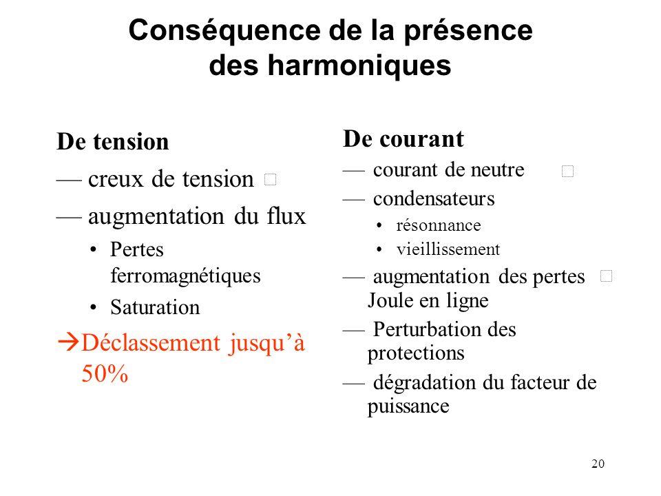 Conséquence de la présence des harmoniques