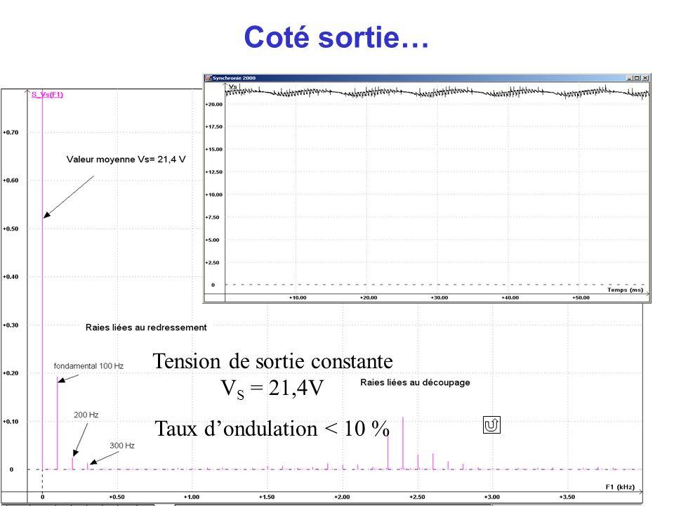 Coté sortie… Tension de sortie constante VS = 21,4V