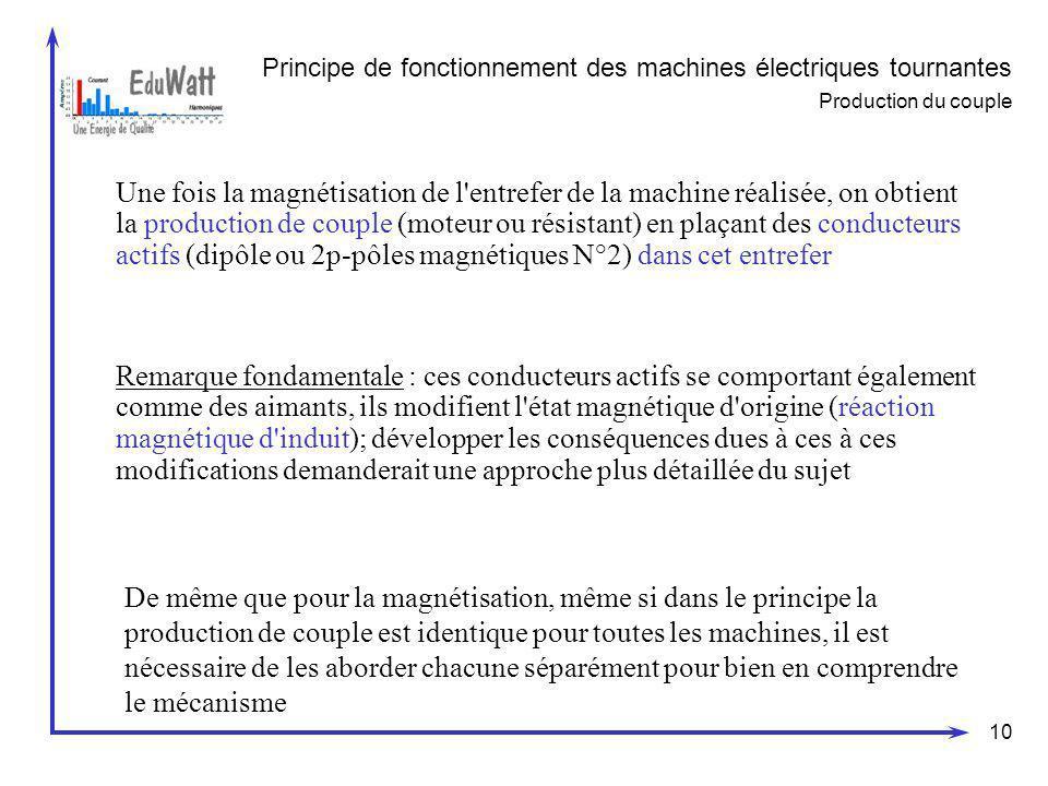 Principe de fonctionnement des machines électriques tournantes Production du couple