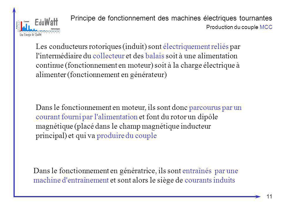 Principe de fonctionnement des machines électriques tournantes Production du couple MCC