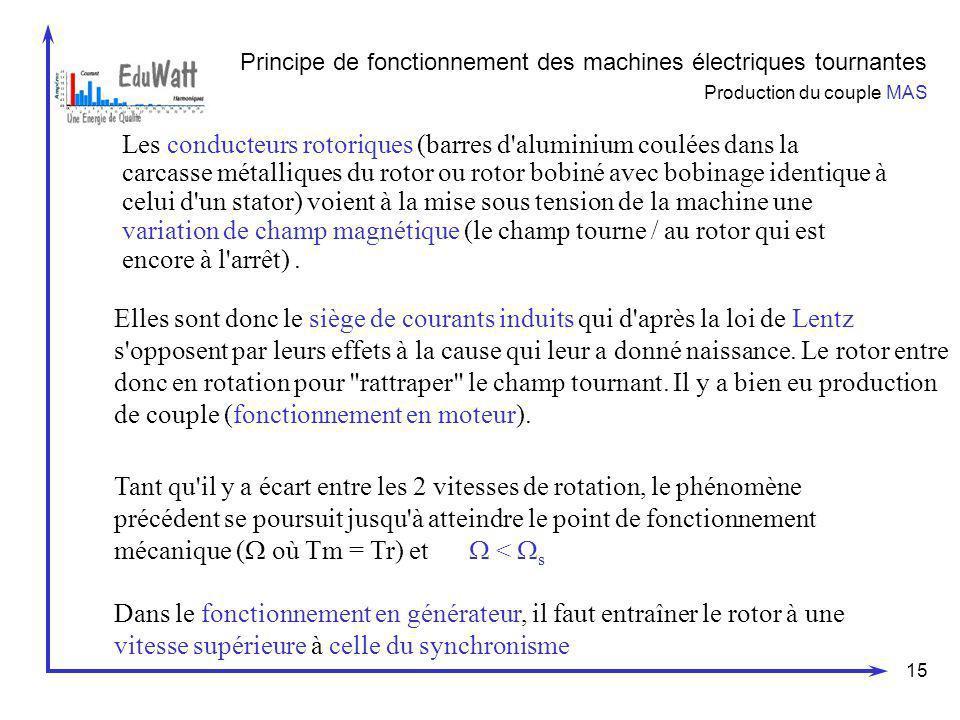 Principe de fonctionnement des machines électriques tournantes Production du couple MAS