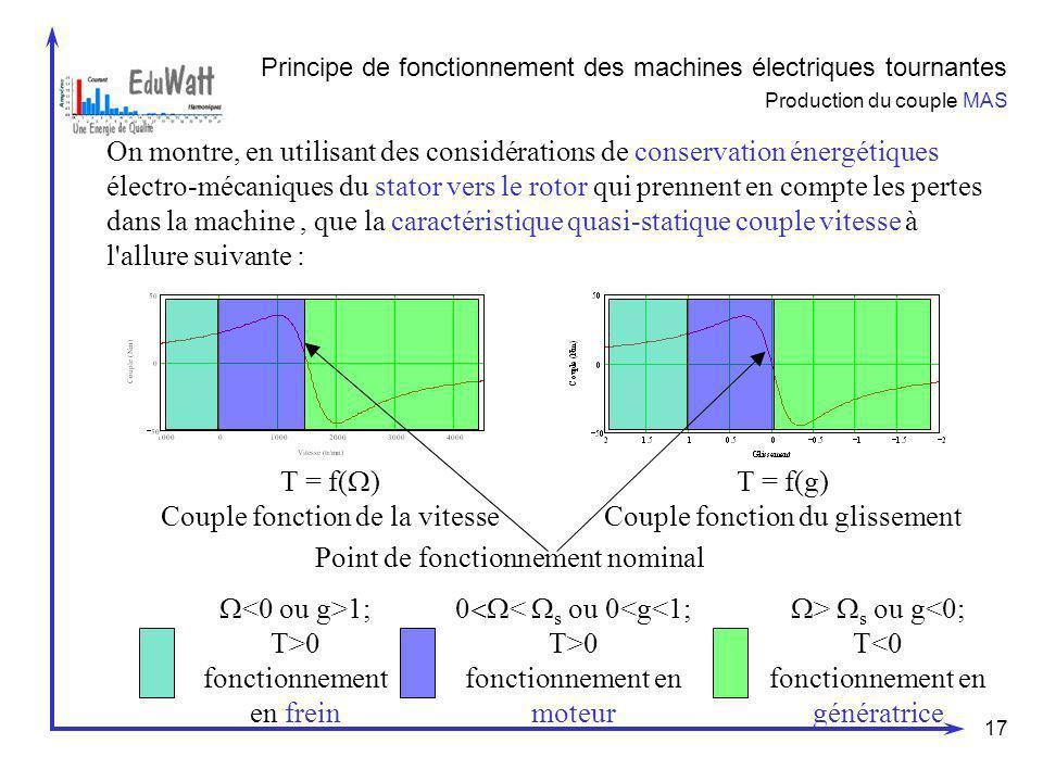 Couple fonction de la vitesse T = f(g) Couple fonction du glissement