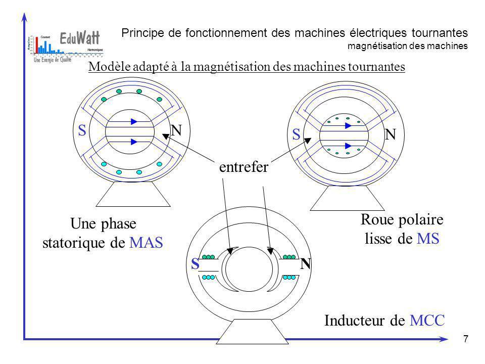 Roue polaire lisse de MS Une phase statorique de MAS