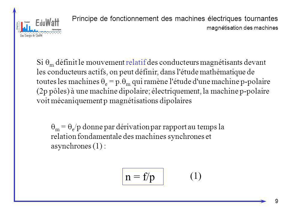 Principe de fonctionnement des machines électriques tournantes magnétisation des machines