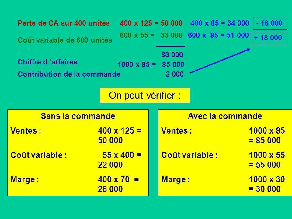 On peut vérifier : Sans la commande Ventes : 400 x 125 = 50 000