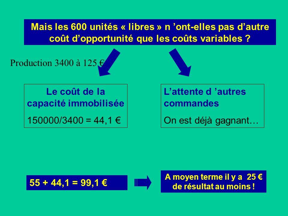 Le coût de la capacité immobilisée 150000/3400 = 44,1 €