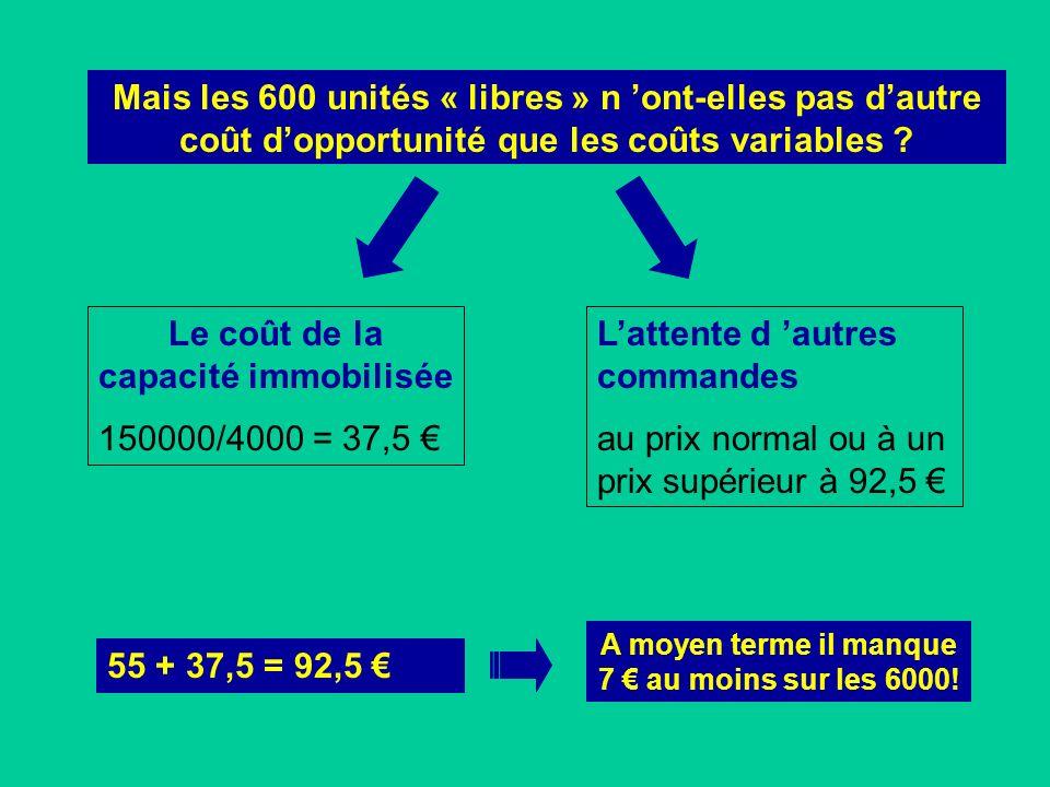 Le coût de la capacité immobilisée 150000/4000 = 37,5 €