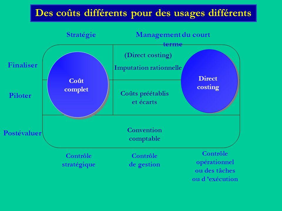 Des coûts différents pour des usages différents