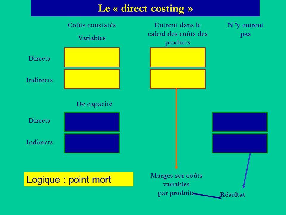 Le « direct costing » Logique : point mort Coûts constatés Variables