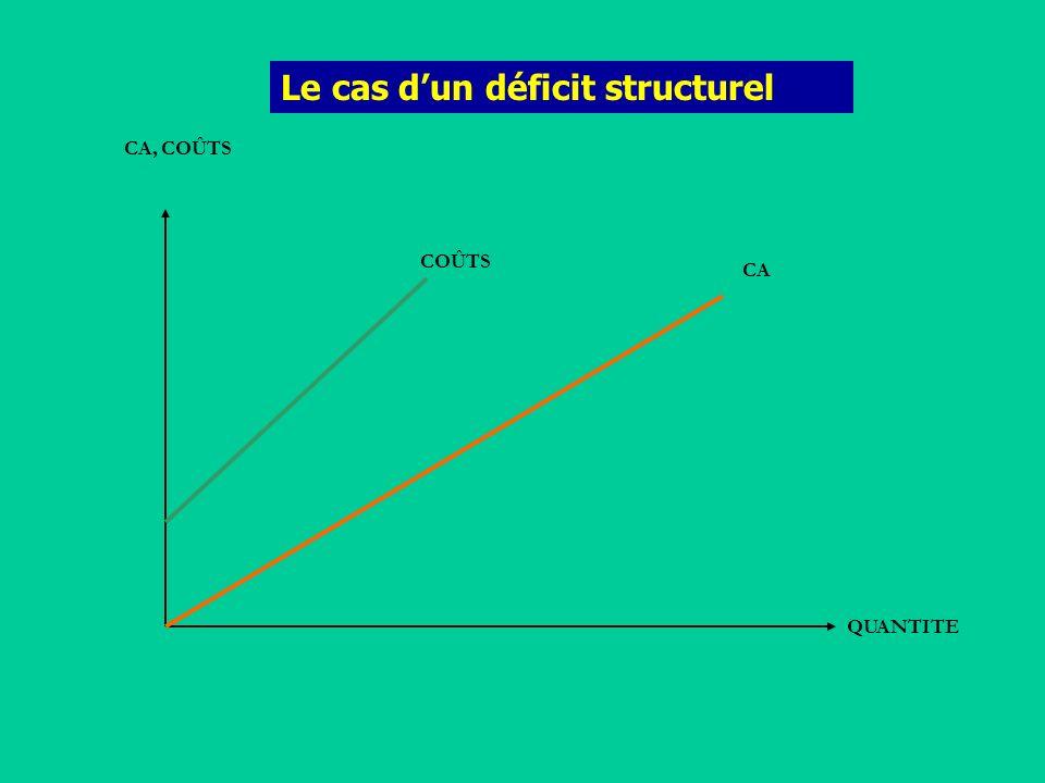 Le cas d'un déficit structurel
