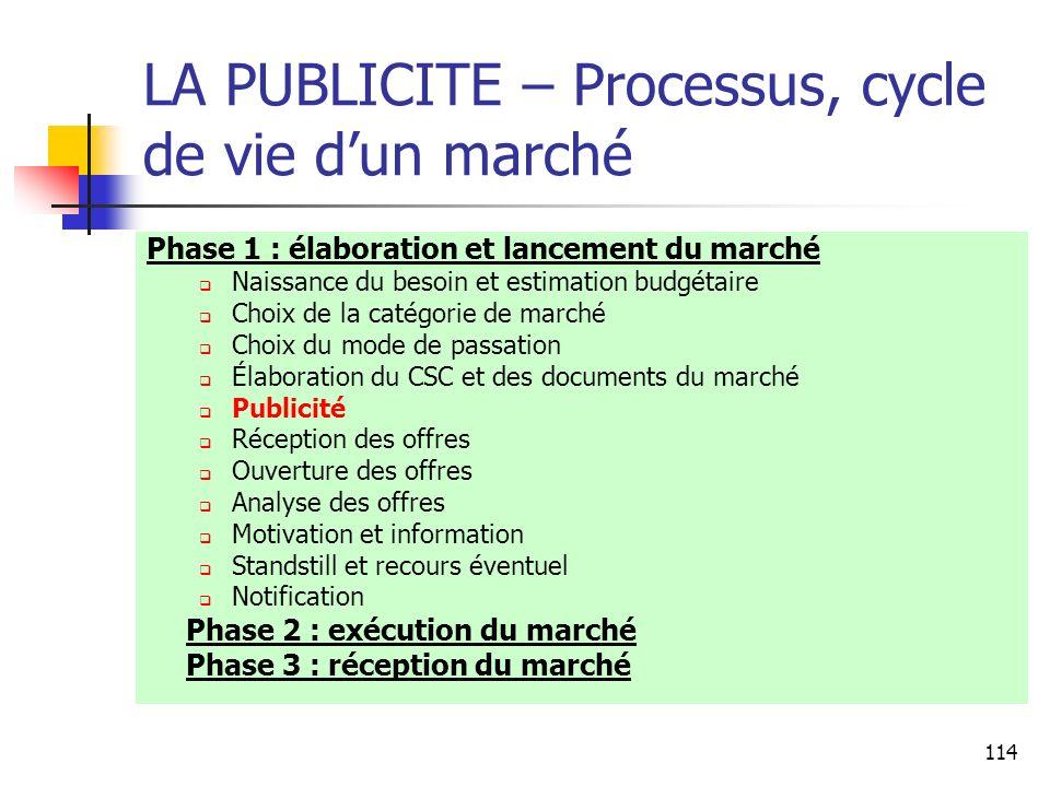 LA PUBLICITE – Processus, cycle de vie d'un marché
