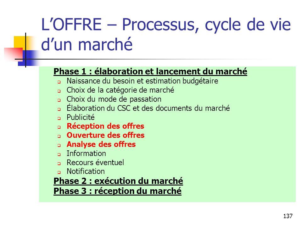 L'OFFRE – Processus, cycle de vie d'un marché