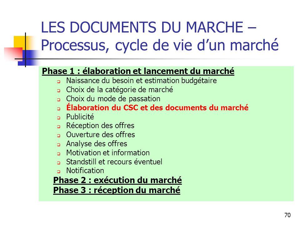 LES DOCUMENTS DU MARCHE – Processus, cycle de vie d'un marché