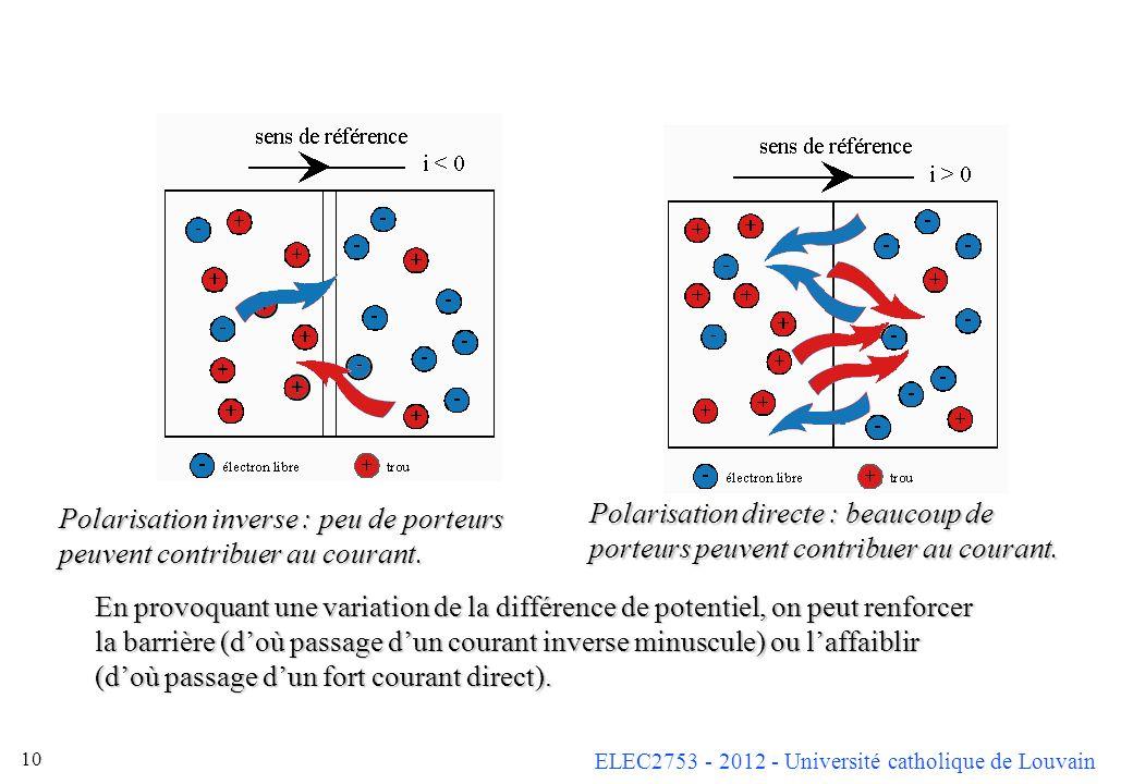 Polarisation inverse : peu de porteurs peuvent contribuer au courant.