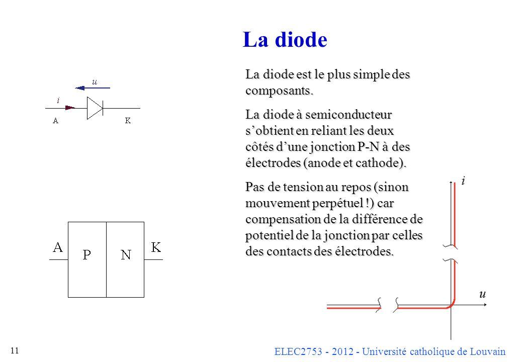 La diode La diode est le plus simple des composants.