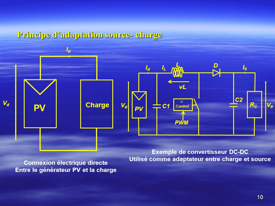 Principe d'adaptation source- charge