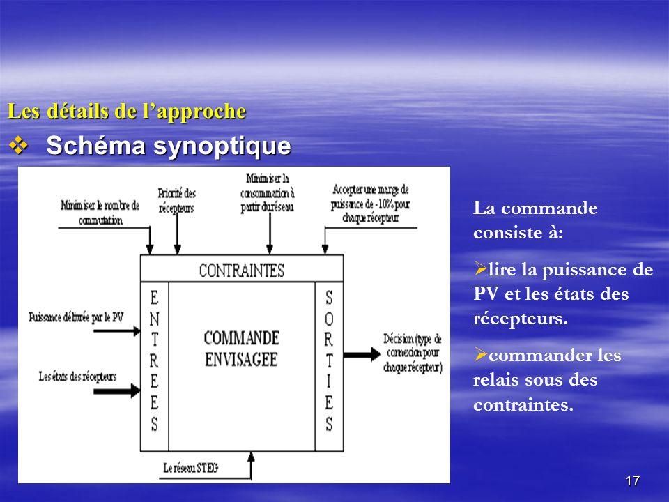 Schéma synoptique Les détails de l'approche La commande consiste à: