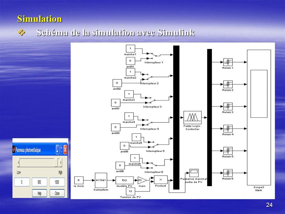 Simulation Schéma de la simulation avec Simulink