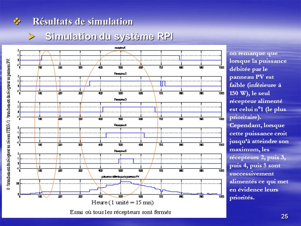 Résultats de simulation Simulation du système RPI