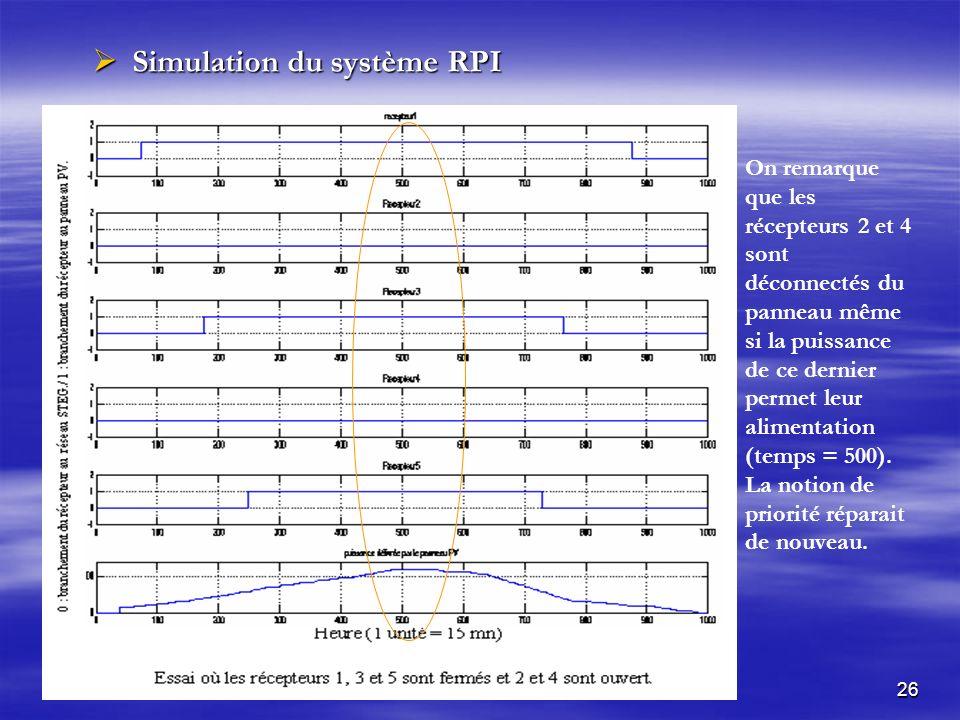 Simulation du système RPI