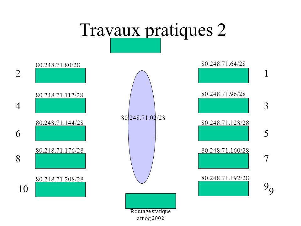 Travaux pratiques 2 80.248.71.80/28. 80.248.71.64/28. 2. 1. 80.248.71.112/28. 80.248.71.96/28.