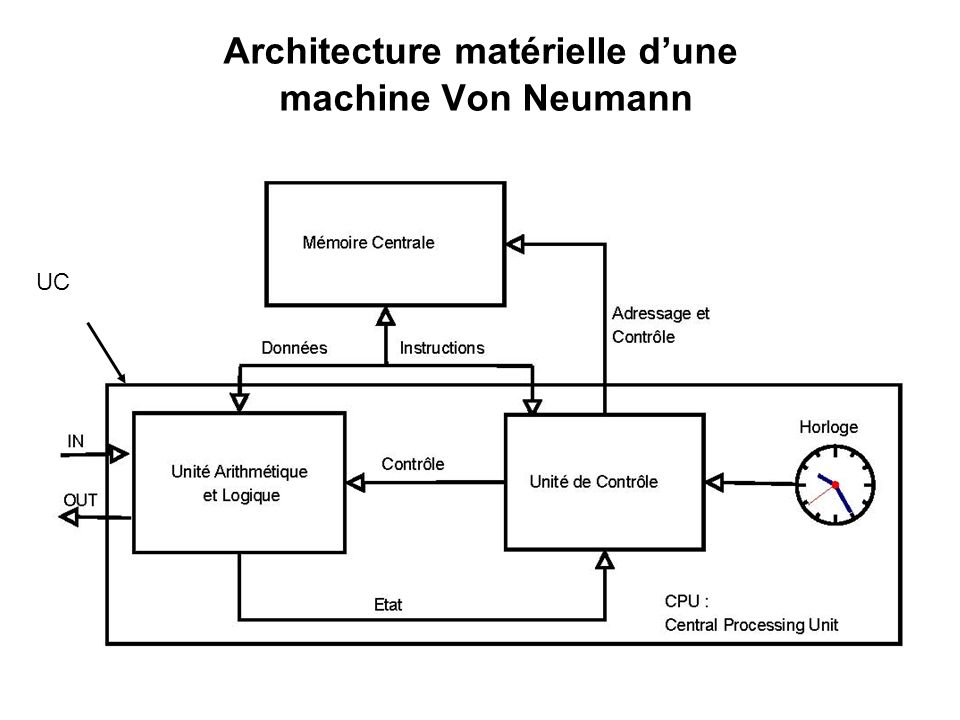 Architecture matérielle d'une machine Von Neumann