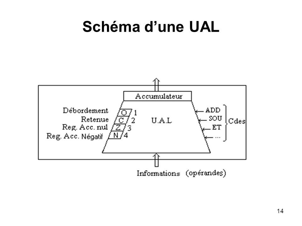 Schéma d'une UAL